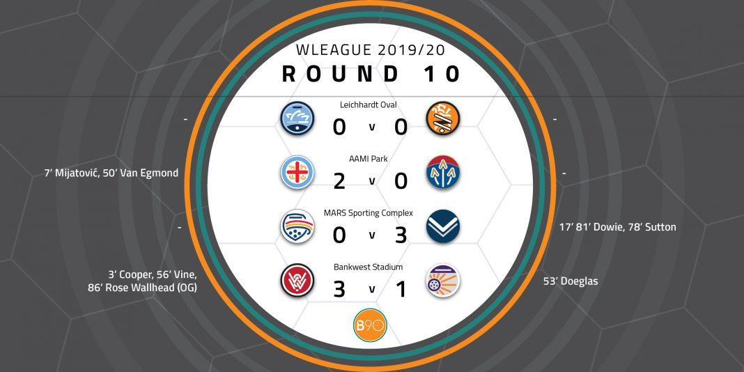 W-League Round 10 Wrap
