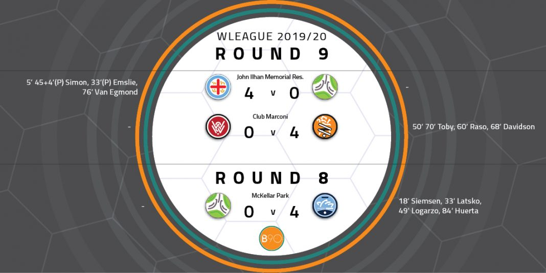W-League Round 9 Wrap