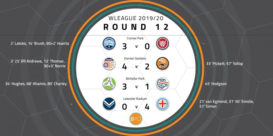 W-League Round 12 Wrap